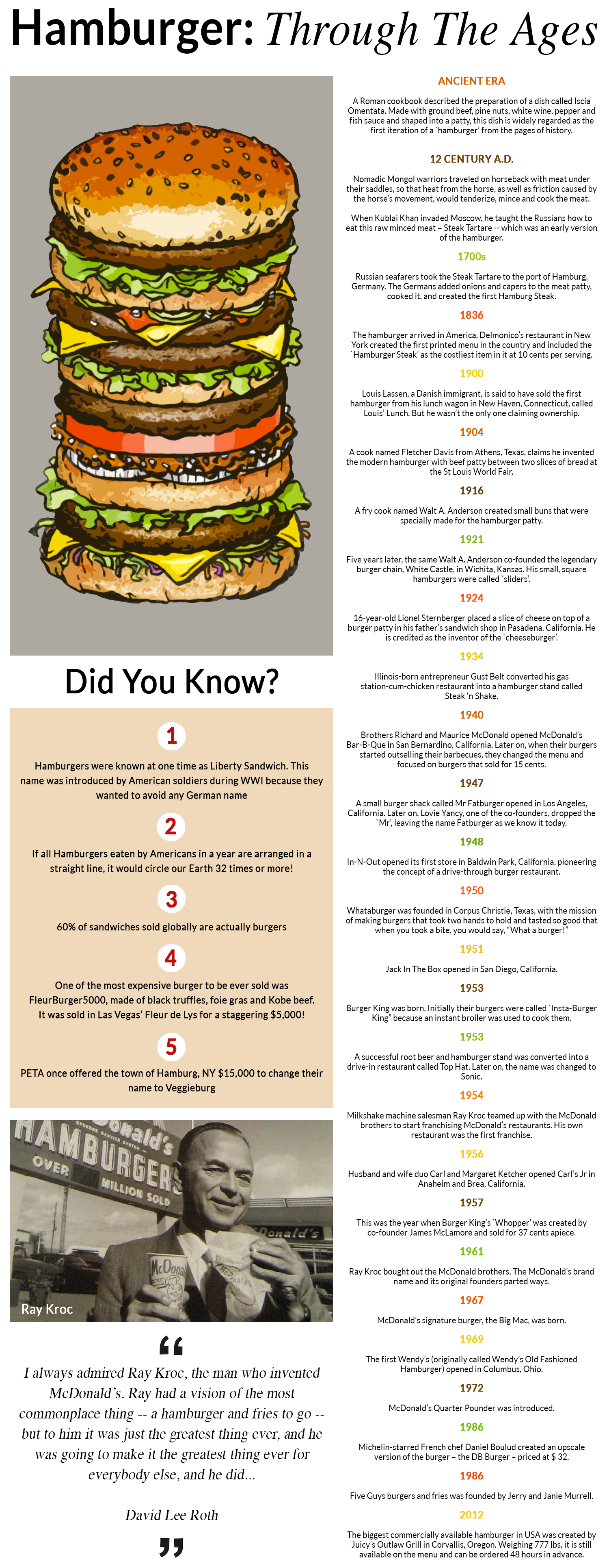 Burger-Infographic